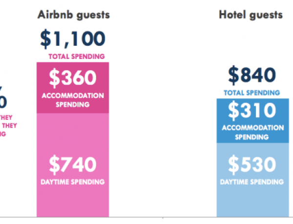 Future of Hotel Industry in New York [Airbnb Becoming a Game Changer]