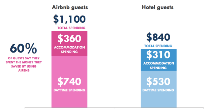 Airbnb-vs-Hotels-nyc