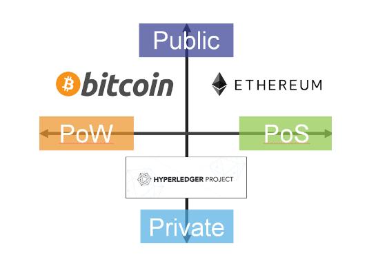 Blockchain PoW PoS public private models