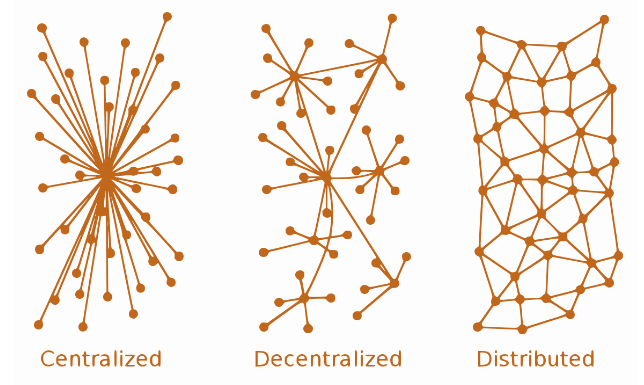 Centralized Decentralized Distributed blockchain