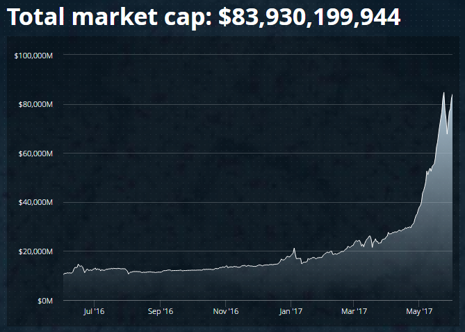 total market cap bitcoin ethereum cryptocurrency