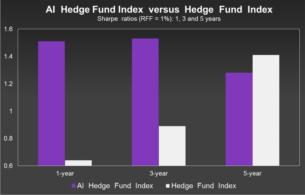 axionv ai crypto hedge fund ico