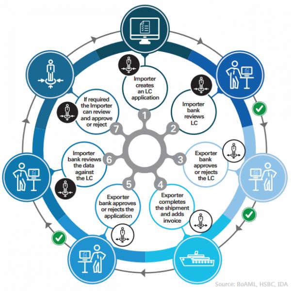 Technology Management Image: Finance Banking Blockchain Prototype On Azure Platform